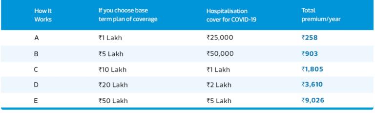 Flipkart COVID-19 Insurance worth Buying ? - Review